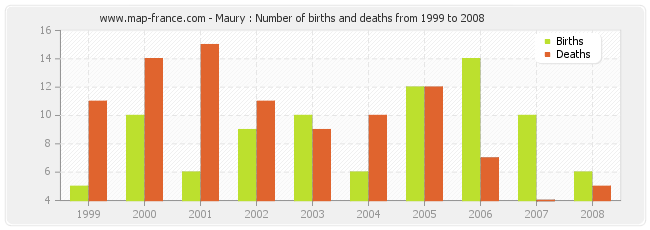 Maury : Number of births and deaths from 1999 to 2008