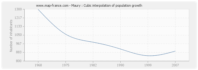 Maury : Cubic interpolation of population growth