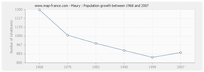 Population Maury
