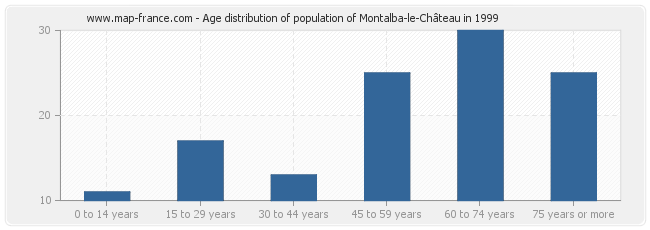 Age distribution of population of Montalba-le-Château in 1999