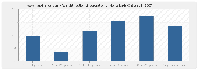 Age distribution of population of Montalba-le-Château in 2007