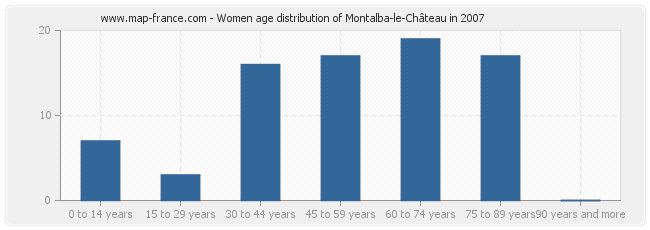 Women age distribution of Montalba-le-Château in 2007