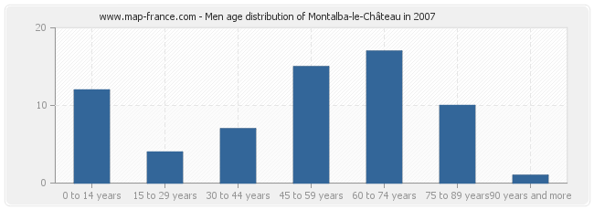 Men age distribution of Montalba-le-Château in 2007
