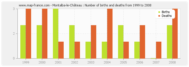 Montalba-le-Château : Number of births and deaths from 1999 to 2008