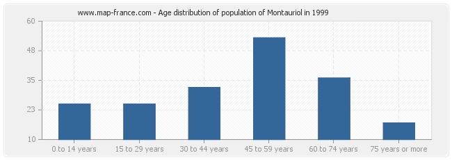 Age distribution of population of Montauriol in 1999
