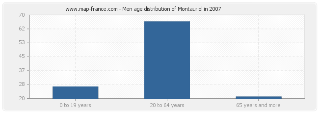 Men age distribution of Montauriol in 2007