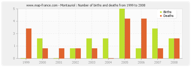 Montauriol : Number of births and deaths from 1999 to 2008