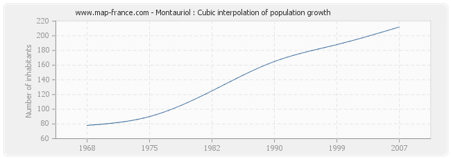 Montauriol : Cubic interpolation of population growth