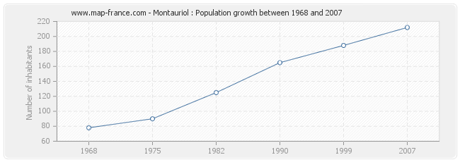Population Montauriol