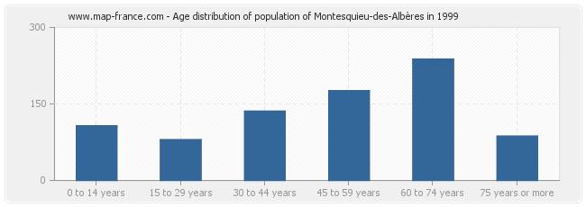 Age distribution of population of Montesquieu-des-Albères in 1999