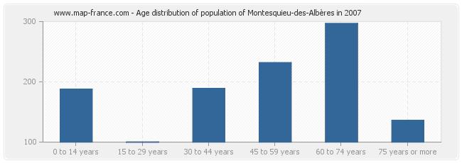 Age distribution of population of Montesquieu-des-Albères in 2007