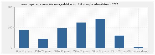 Women age distribution of Montesquieu-des-Albères in 2007