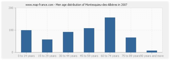 Men age distribution of Montesquieu-des-Albères in 2007