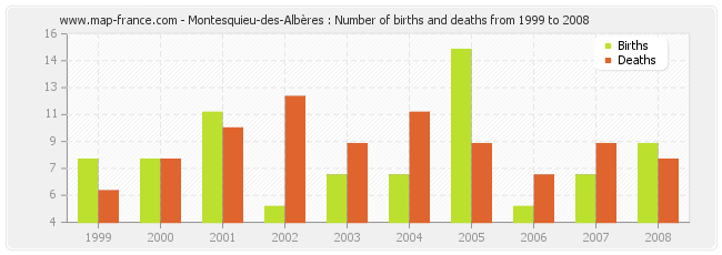 Montesquieu-des-Albères : Number of births and deaths from 1999 to 2008
