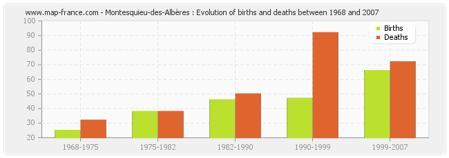 Montesquieu-des-Albères : Evolution of births and deaths between 1968 and 2007