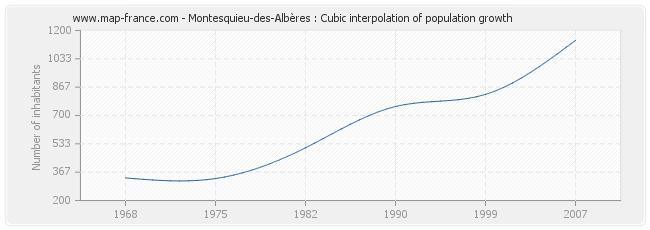 Montesquieu-des-Albères : Cubic interpolation of population growth
