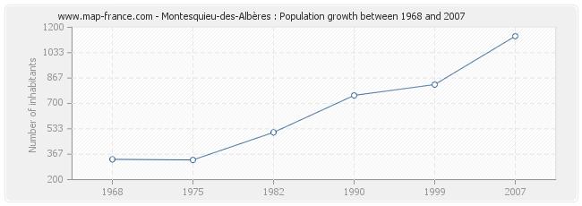 Population Montesquieu-des-Albères