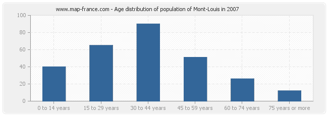 Age distribution of population of Mont-Louis in 2007