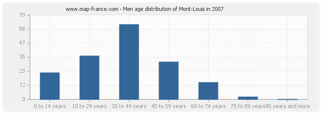 Men age distribution of Mont-Louis in 2007