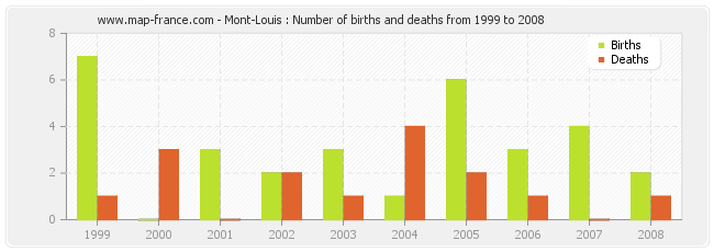 Mont-Louis : Number of births and deaths from 1999 to 2008
