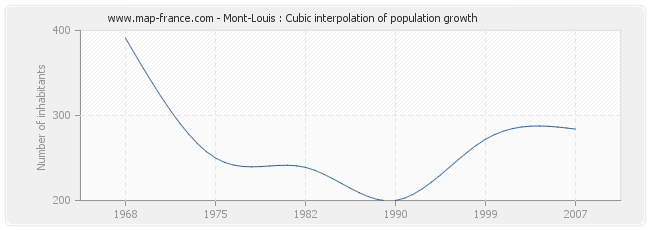 Mont-Louis : Cubic interpolation of population growth