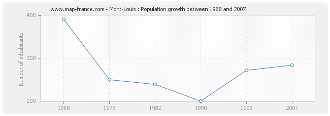 Population Mont-Louis