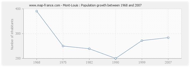 Population Mont-Louis