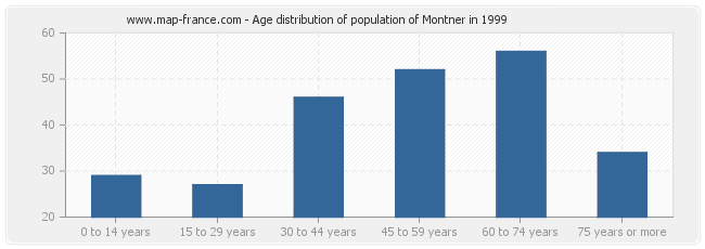 Age distribution of population of Montner in 1999