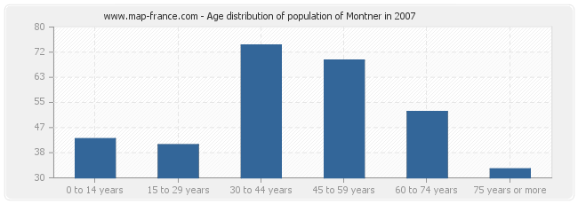Age distribution of population of Montner in 2007
