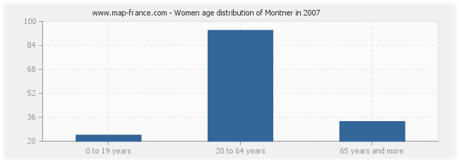 Women age distribution of Montner in 2007