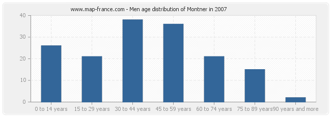 Men age distribution of Montner in 2007