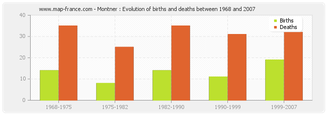 Montner : Evolution of births and deaths between 1968 and 2007