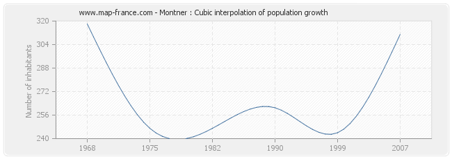 Montner : Cubic interpolation of population growth