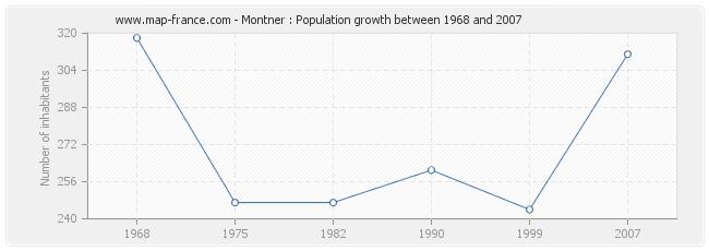 Population Montner