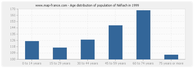 Age distribution of population of Néfiach in 1999