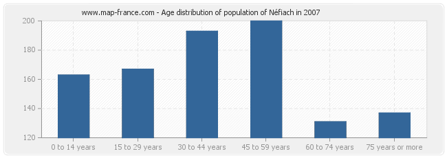 Age distribution of population of Néfiach in 2007