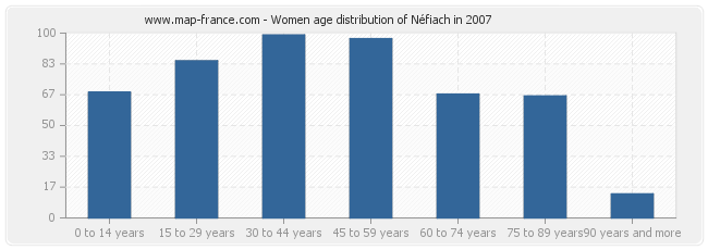 Women age distribution of Néfiach in 2007