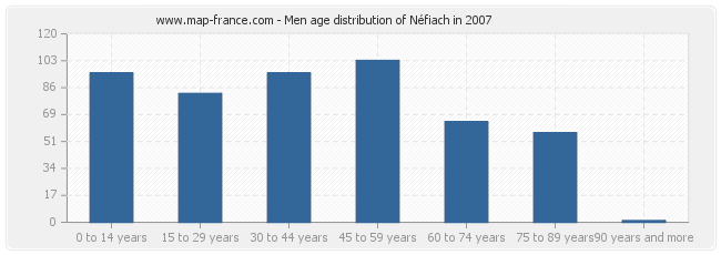 Men age distribution of Néfiach in 2007