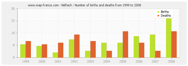 Néfiach : Number of births and deaths from 1999 to 2008
