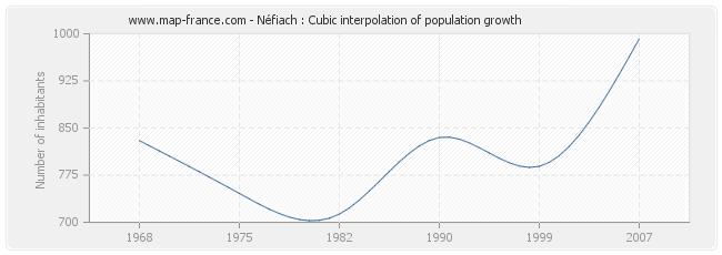 Néfiach : Cubic interpolation of population growth