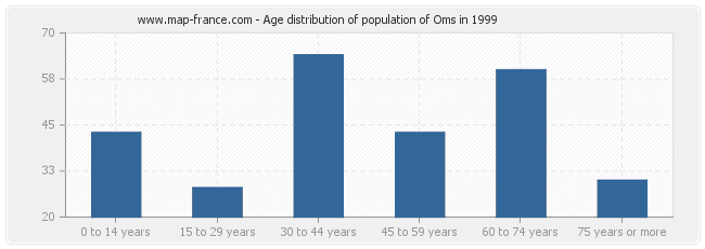 Age distribution of population of Oms in 1999