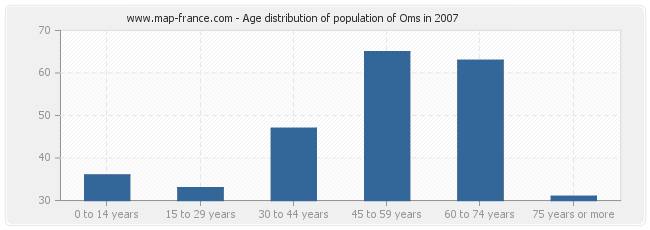 Age distribution of population of Oms in 2007