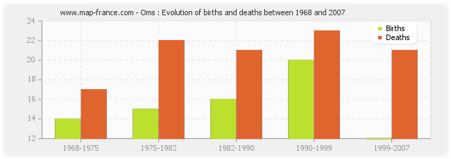 Oms : Evolution of births and deaths between 1968 and 2007