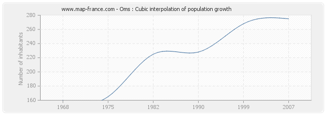 Oms : Cubic interpolation of population growth