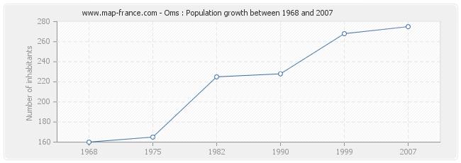 Population Oms