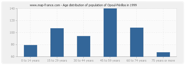 Age distribution of population of Opoul-Périllos in 1999