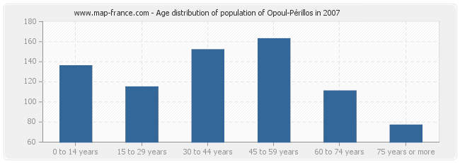 Age distribution of population of Opoul-Périllos in 2007