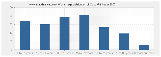 Women age distribution of Opoul-Périllos in 2007