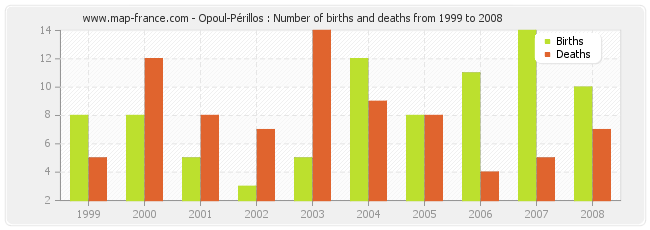 Opoul-Périllos : Number of births and deaths from 1999 to 2008