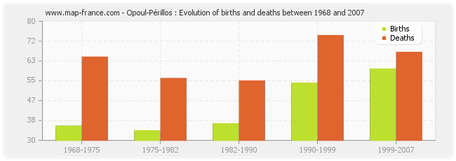 Opoul-Périllos : Evolution of births and deaths between 1968 and 2007